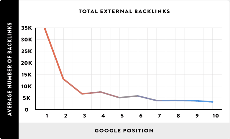 search console backlinks