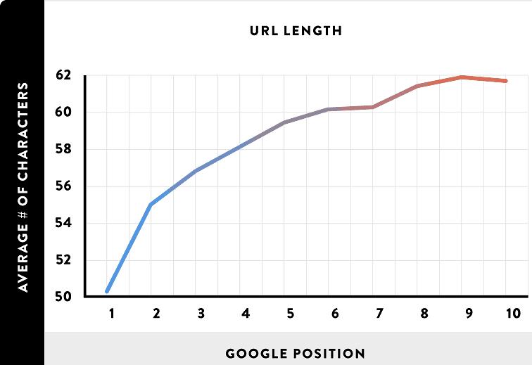 url-sıralama korelasyonu