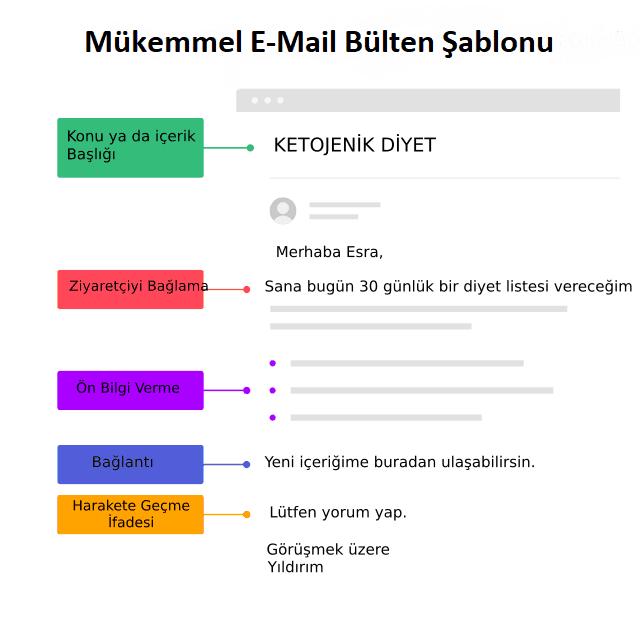 E-mail bülteni şablonu oluşturma