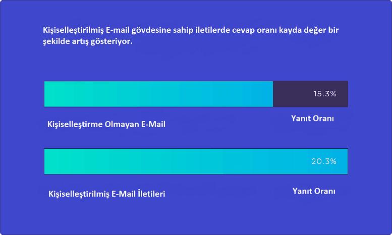 Kişiselleştirilmiş E-mail cevap oranı