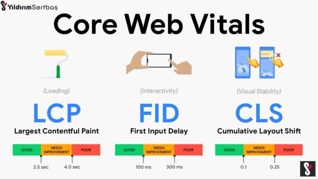 kullanıcı odaklı hız metrikleri - core web vitals optimizasyonu