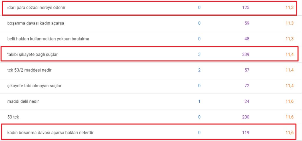 google search console - uzun kuyruk anahtar kelime seçimi