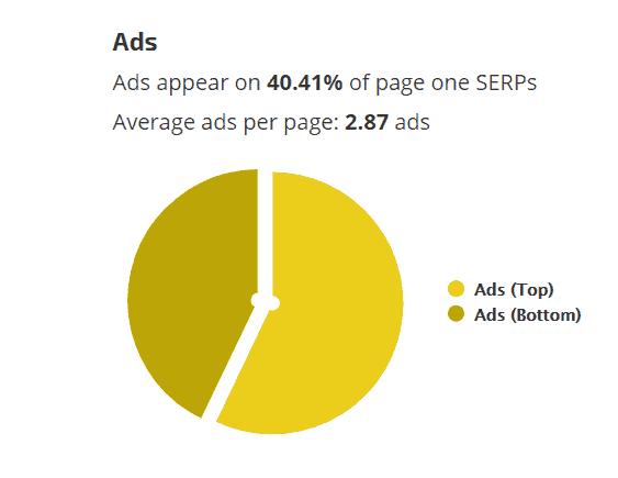 arama sonuç sayfalarındaki çıkan reklam oranı