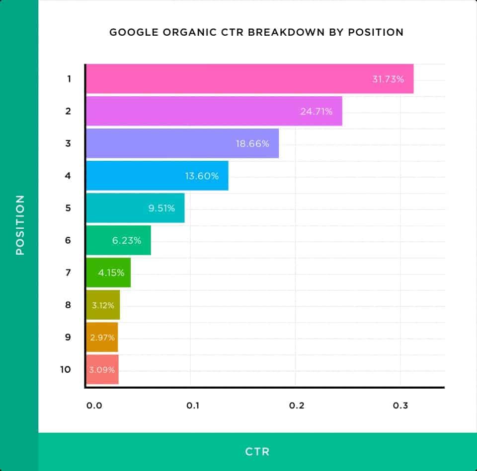 sıralamalara göre organik tıklama oranları