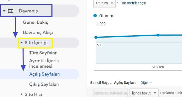 google analytics açılış sayfaları analizi