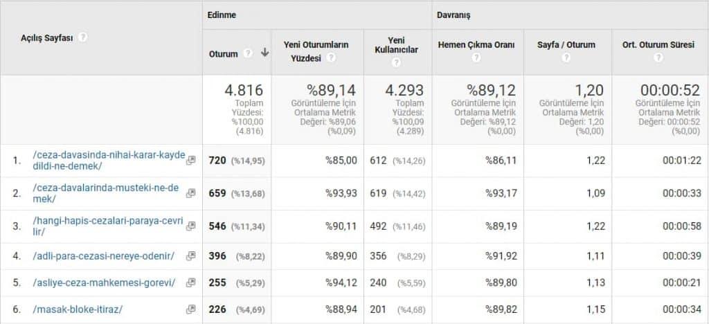 google analytics sayfa etkileşimleri