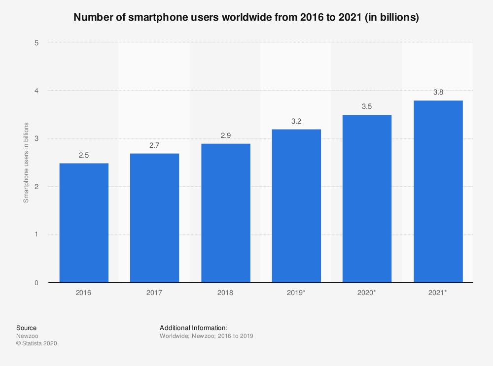 mobil kullanim istatistikleri