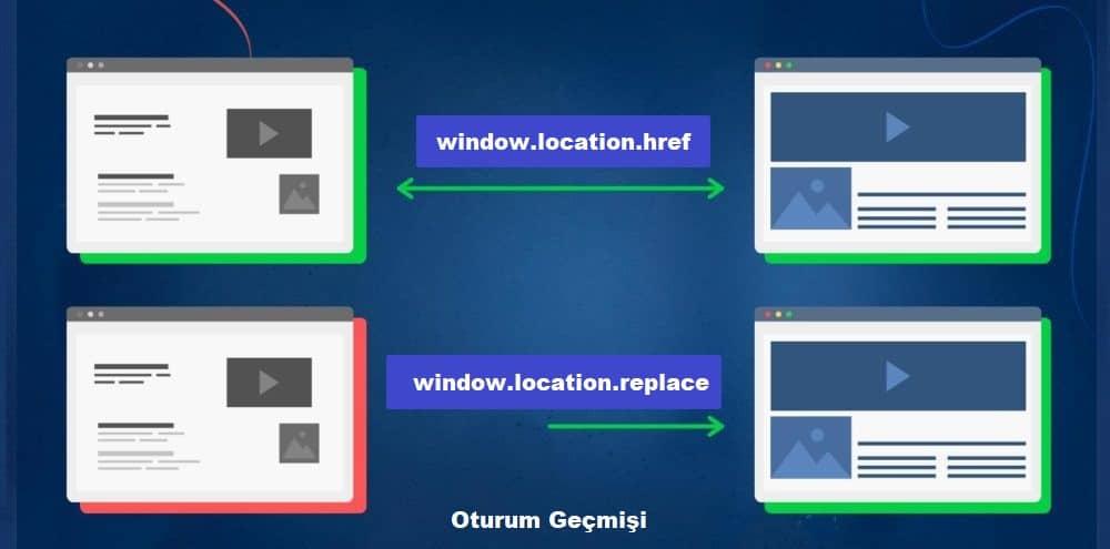 window.location.href ve window.location.replace yöntemleri arasındaki fark, window.location.replace ile sayfanın oturum geçmişinden kaldırılmasıdır