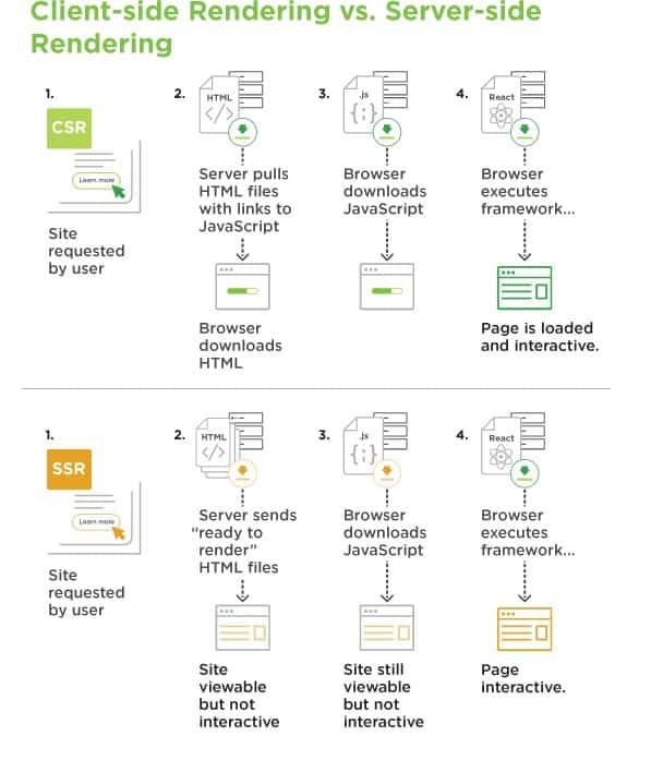 CSR SSR arasındaki fark