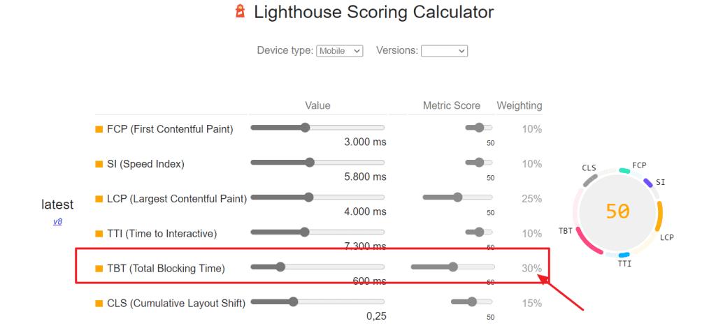 Lighthouse Scoring Calculator TBT'nin ağırlığı
