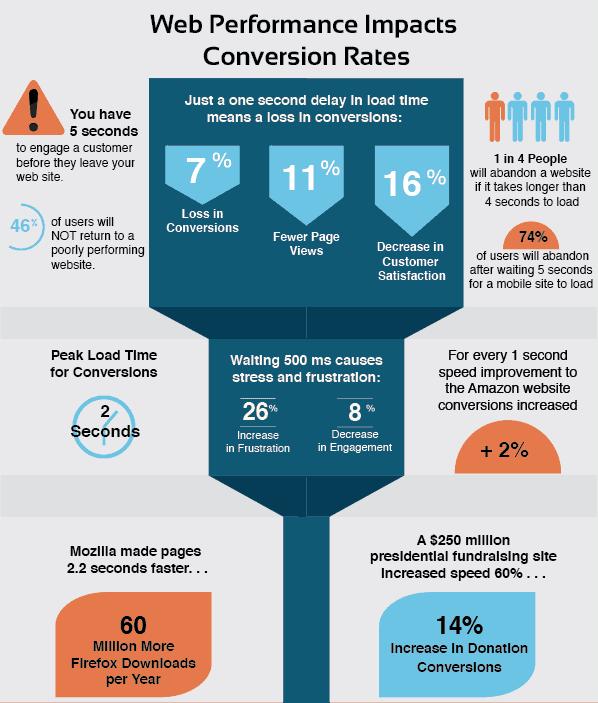 dönüşüm infografiği - e-ticaret sitesi hızlandırma
