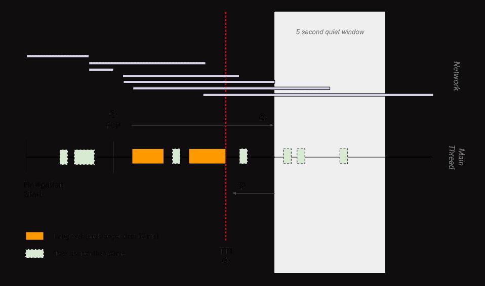 etkileşim-süresi-nasıl-ölçülür